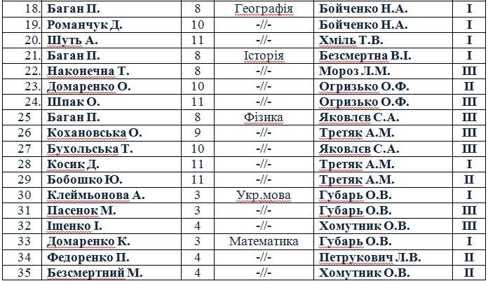 http://karl-gymnasium.at.ua/class_visti/444444444444444445.jpg